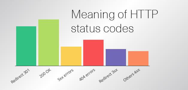 status-codes
