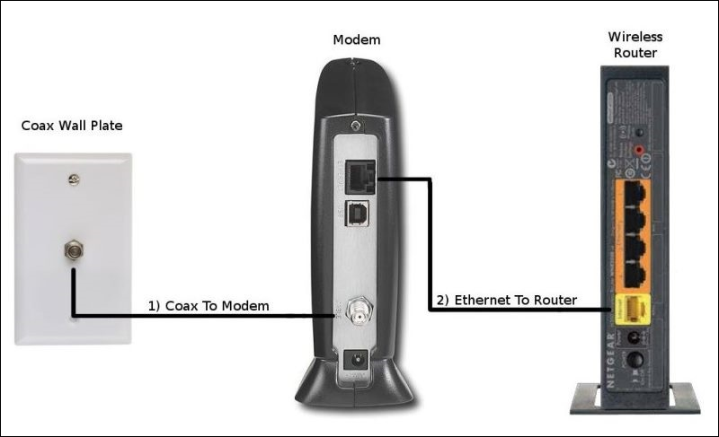 what s the difference between a cable modem and router Cat 5 Ethernet Cable Wiring Diagram Cat 5 Ethernet Cable Wiring Diagram