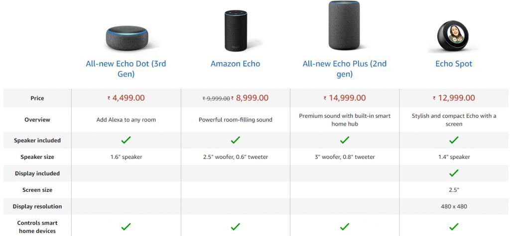 Compare Echo Dot, Amazon Echo, Echo Plus & Echo Spot