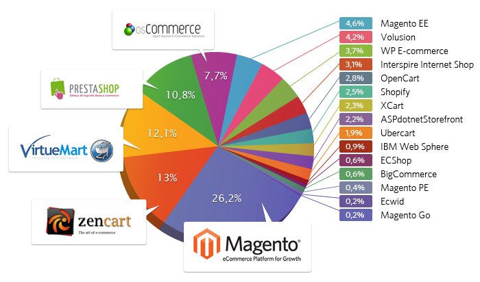 magento usage worldwide