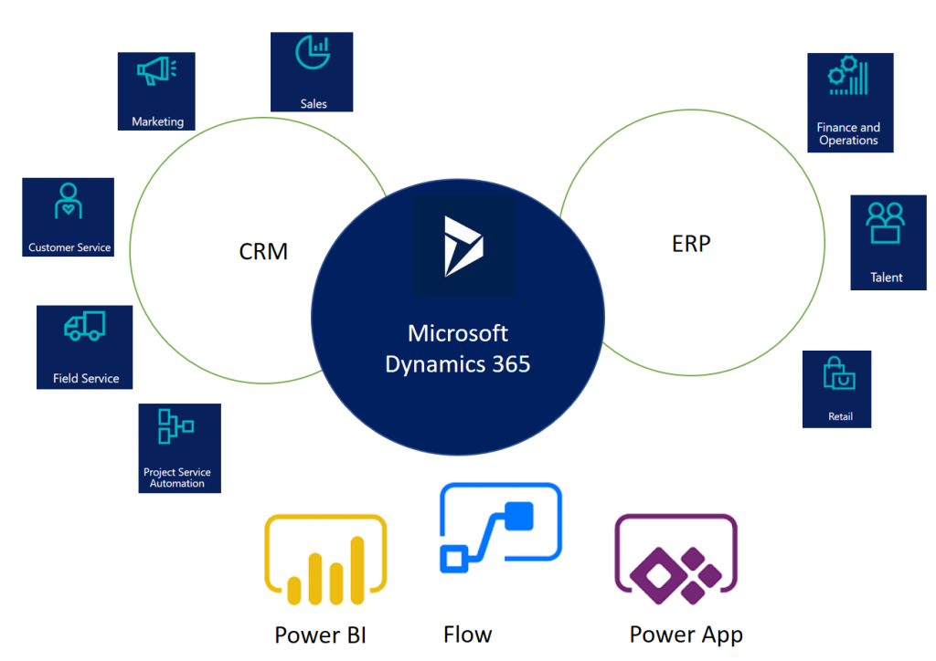 Dynamics 365 different from other ERP and CRM systems