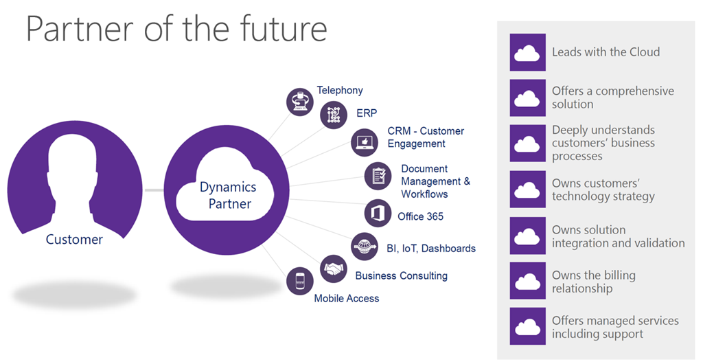 features of Dynamics 365