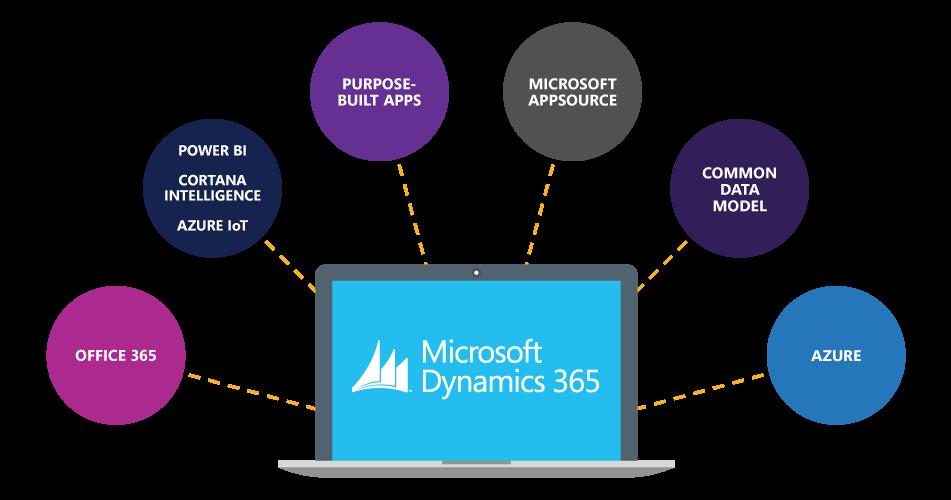 Microsoft dynamics 365 CRM Features