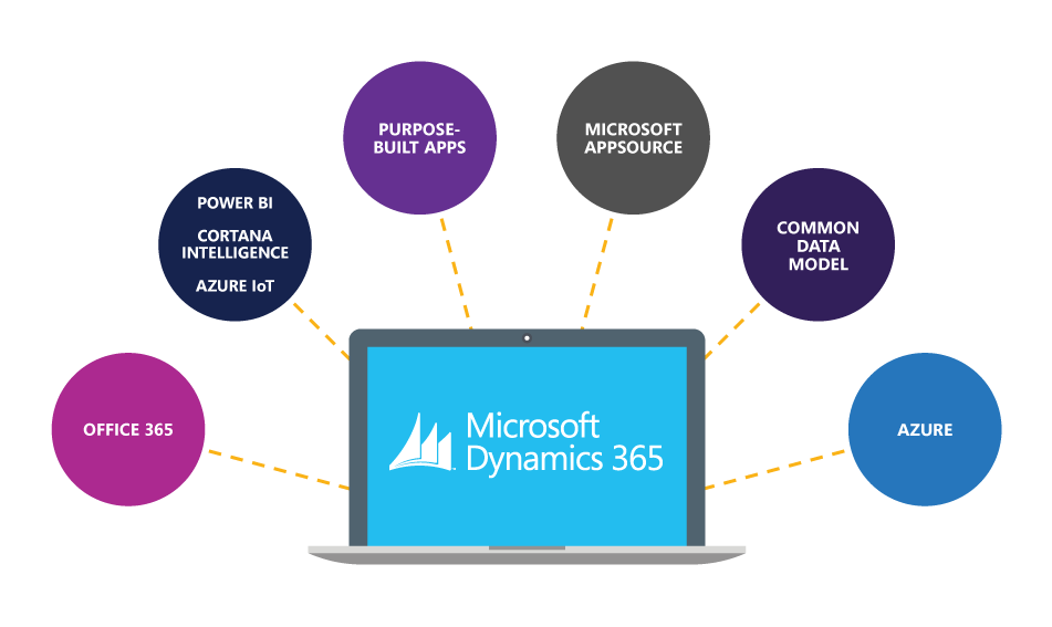 What Makes Dynamics 365 Different From Other Erp And Crm