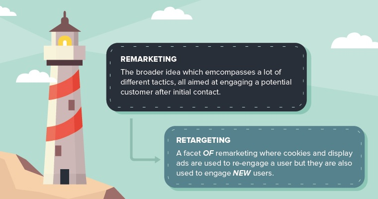 Retargeting vs Remarketing