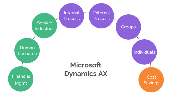 Top Benefits of Microsoft Business Solution Axapta