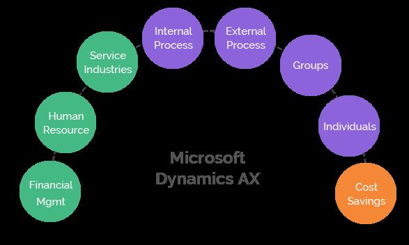 Top Benefits of Microsoft Business Solution Axapta