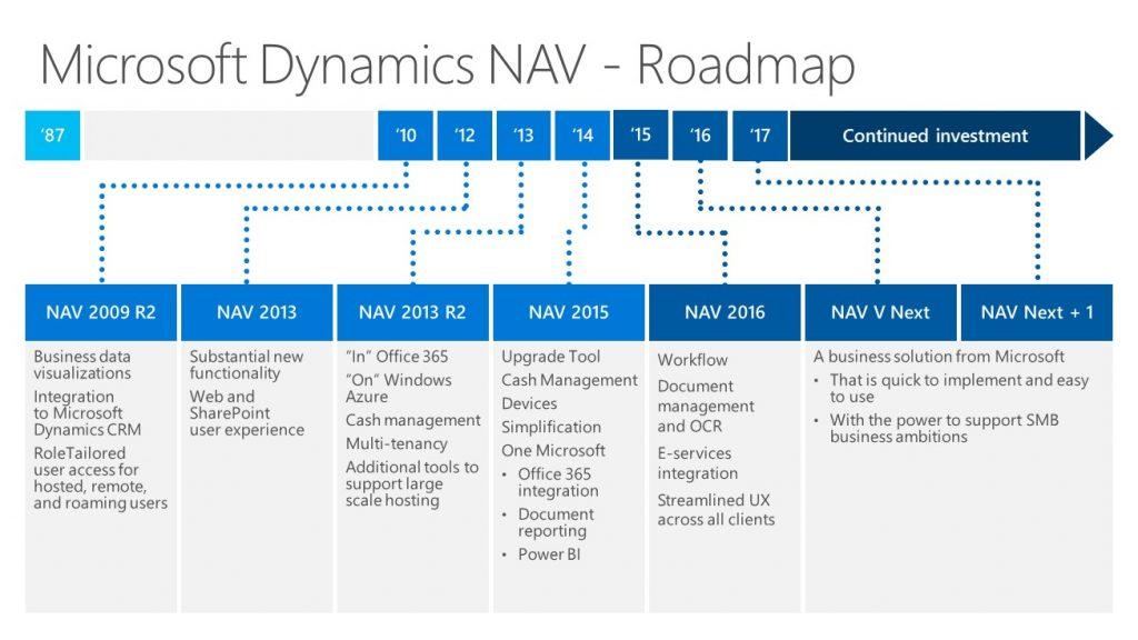Roadmap Microsoft Dynmamics NAV CRM