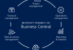 Microsoft Dynamics 365 Business Central and Its Benefits