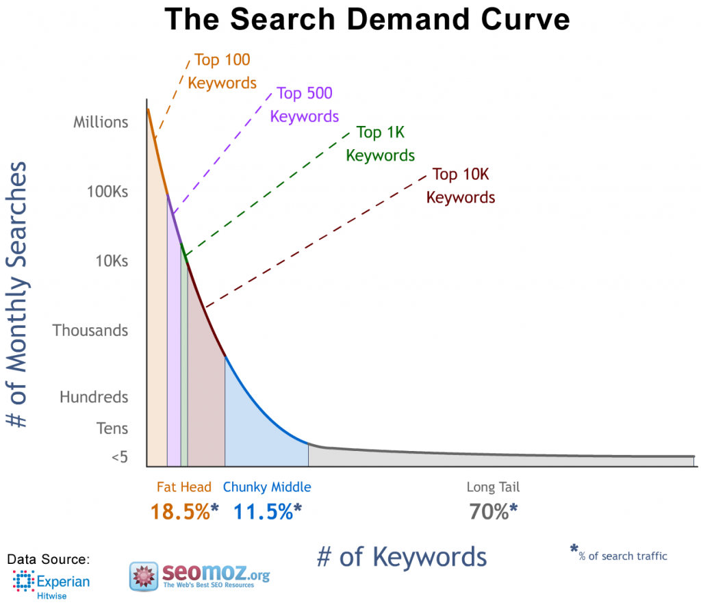 Why long tail keywords are important for SEO