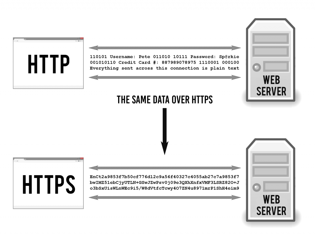 Use HTTPs Encryption
