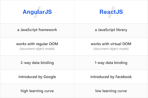 Angular vs React: Which Framework to Choose for Your Mobile App Library