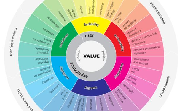 Ensure Best User Experience