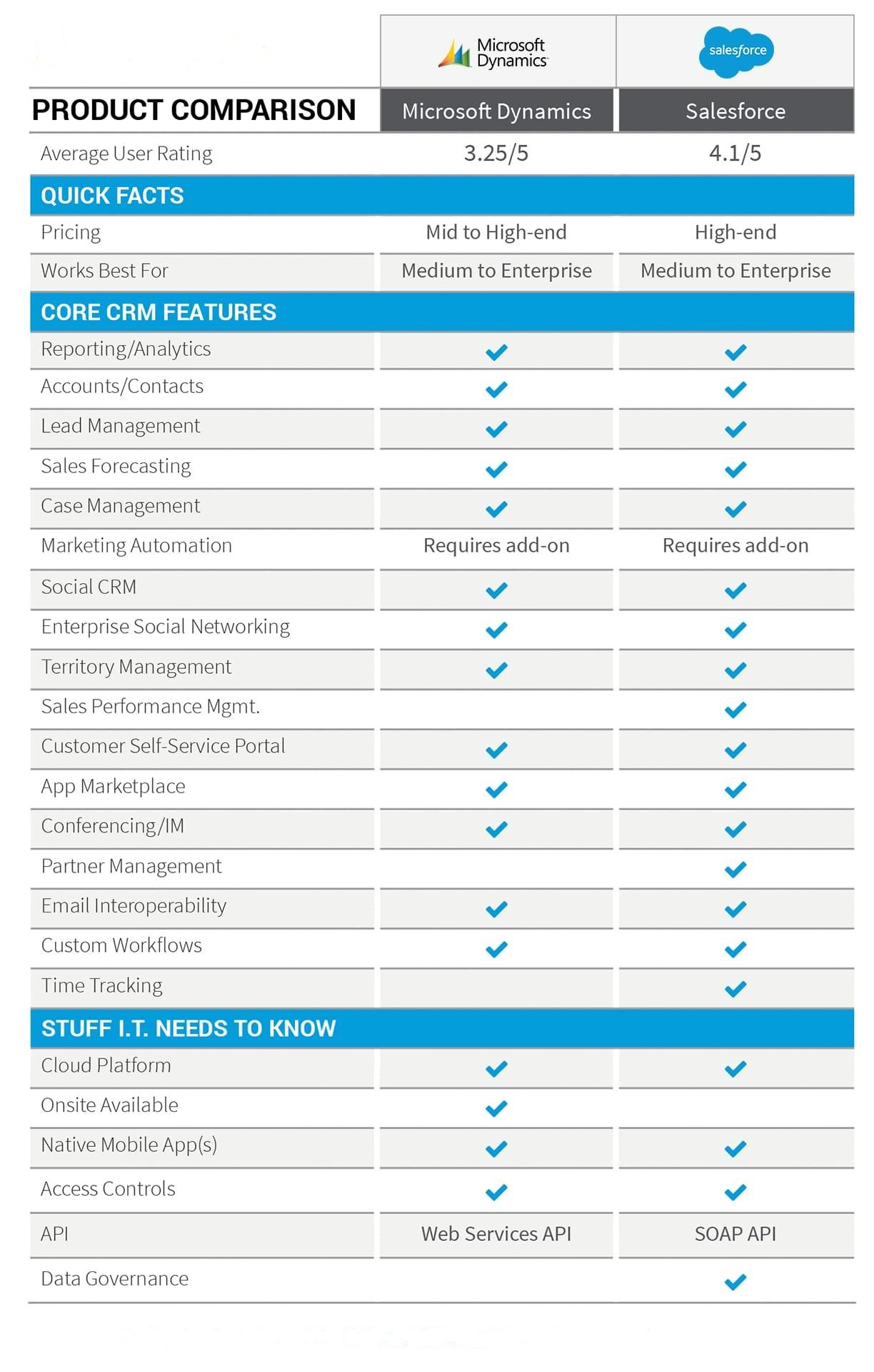 salesforce-dynamics-comparison