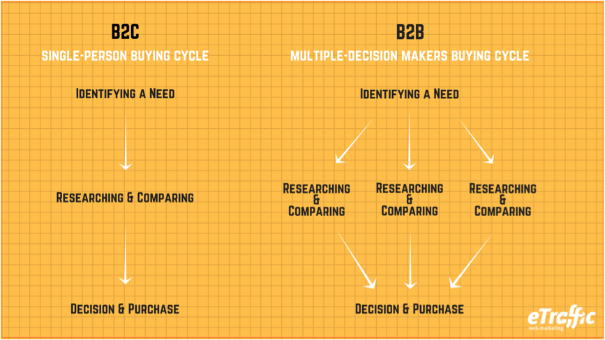 Difference Between B2B SEO & B2C SEO