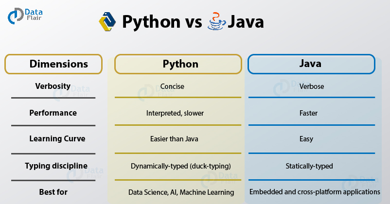 Differences Between Python vs Java: