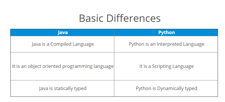Java vs python Which one is the Best Programming Language