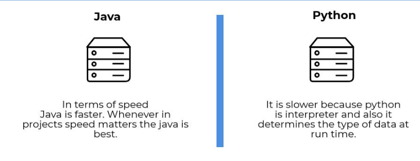 Java vs python Speed and Budget
