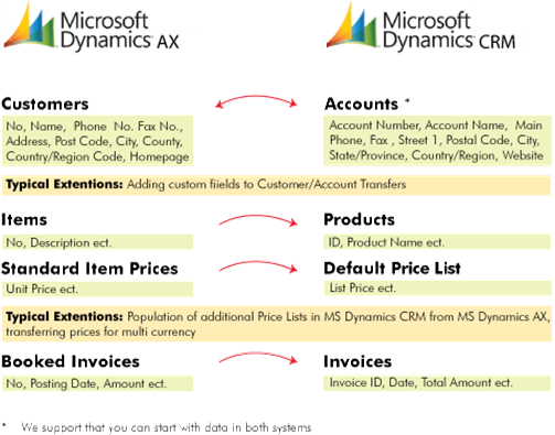 Microsoft Dynamics CRM and AX