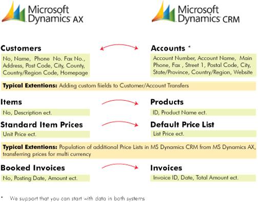 Microsoft Dynamics CRM and AX