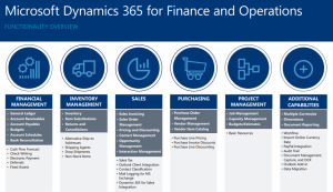An overview of Dynamics 365 for Operation and Finance