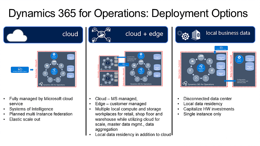 What are the deployment options for Dynamics 365 for Finance and Operations