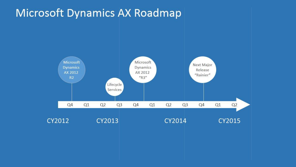 Microsoft-Dynamics-AX-Roadmap