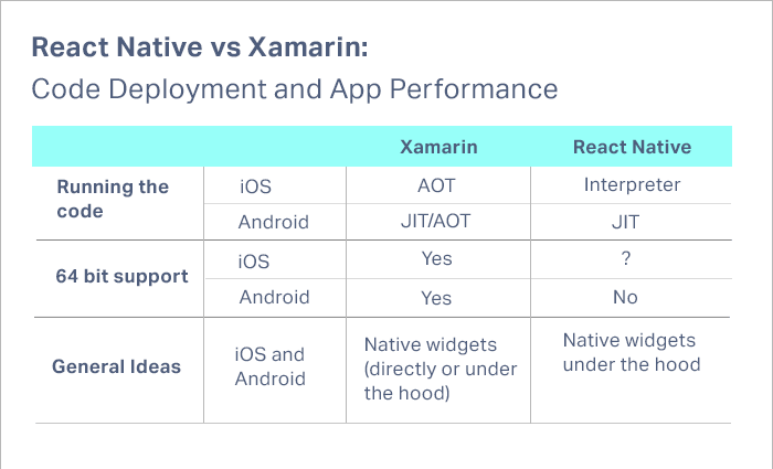 React Native vs Xamarin Performance