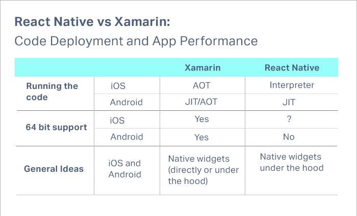 React Native vs Xamarin Performance