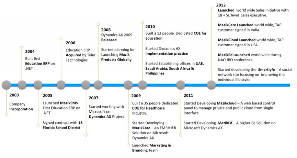 The Evolution of Microsoft Dynamics AX