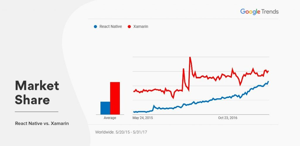React Native vs Xamarin Market Share