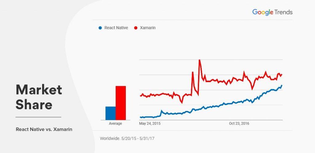 React Native vs Xamarin Market Share