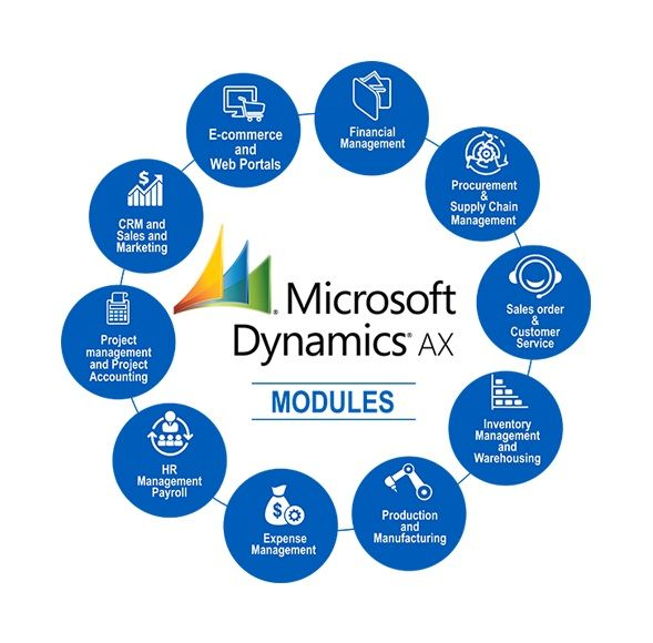 modules in Microsoft Dynamics AX