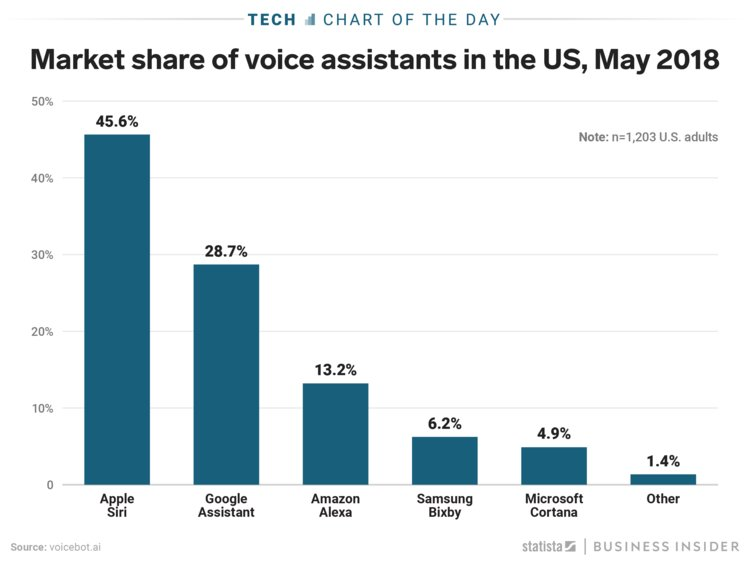 Siri owns 46% of the voice assistant market