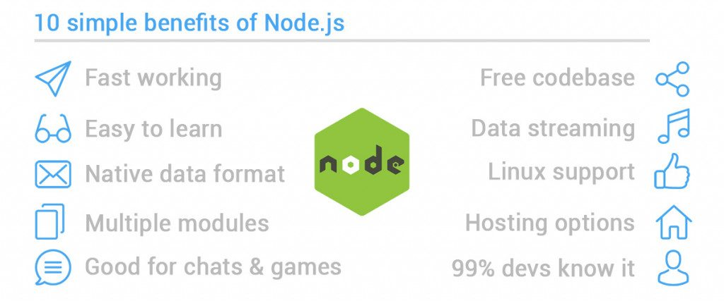 Advantages of Node.JS