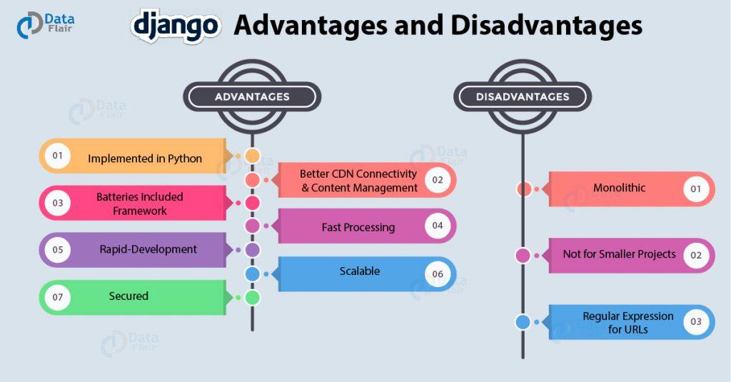Django-Advantages-and-Disadvantages
