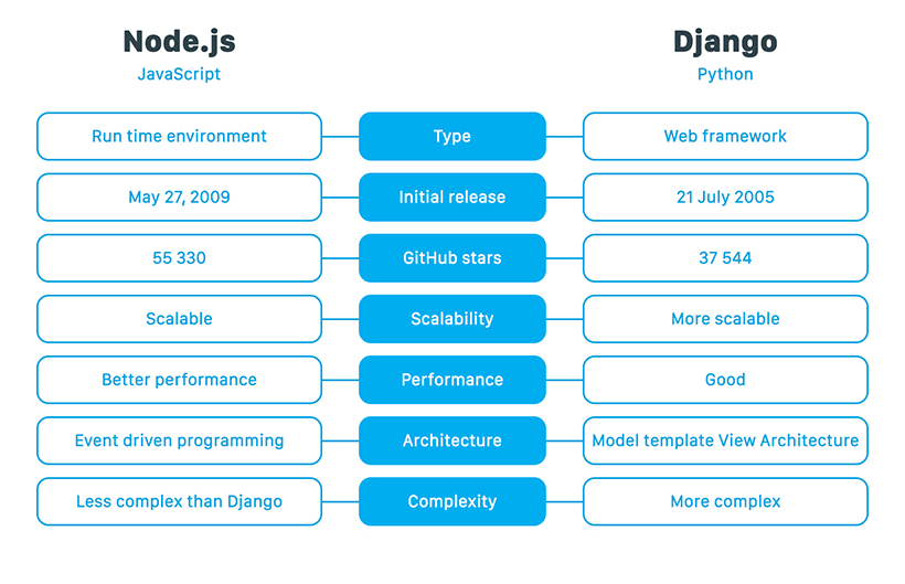 Django vs Node js: A Detailed Comparison, Pros, and Cons