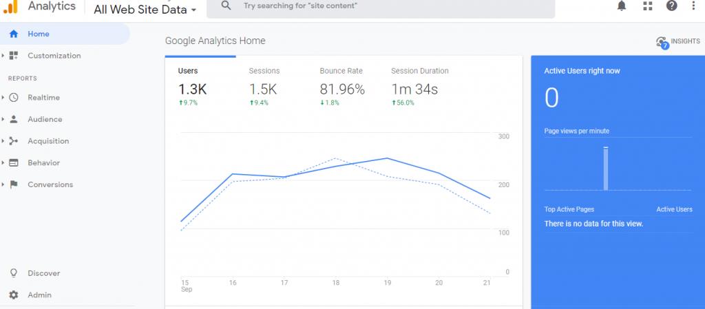 top free social media marketing tools online-Google Analytics