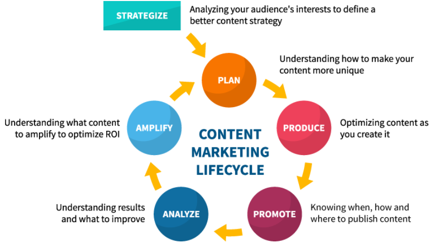 WHY CONTENT MARKETING IS IMPORTANT