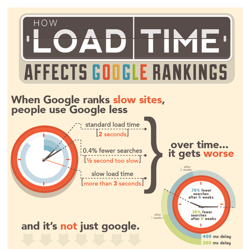 Improve Website Load Time