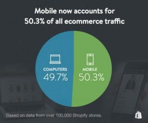 Create a Mobile Friendly Ecommerce Store