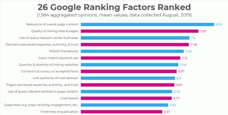 local seo ranking signals factors