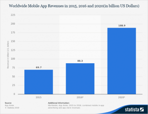 mobile app enterprise is one of the leading sectors that is developing at the fastest pace