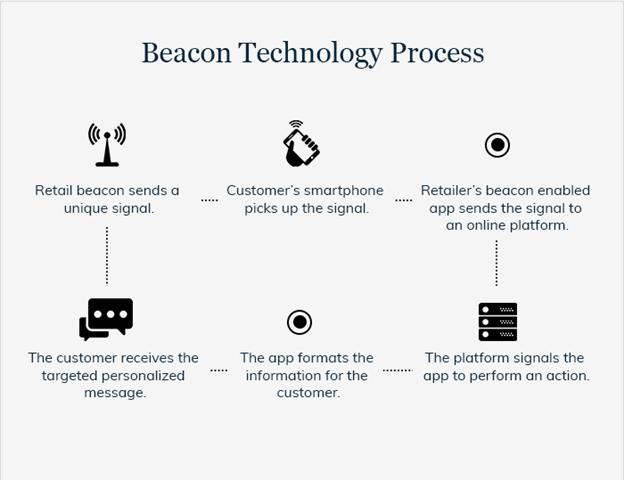 The Emergence of Beacon Technology