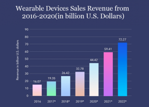 The Importance of Wearable Gadgets