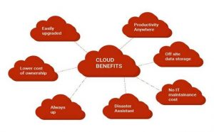 Cloud-Based Versatile Applications