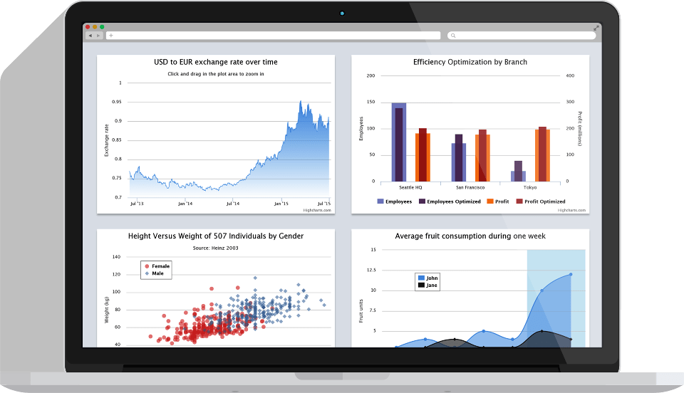 HighCharts-Interactive JavaScript charts