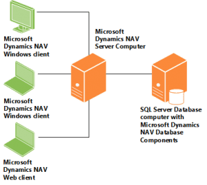 Microsoft Dynamics NAV Deployment