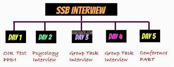 CDS SSB Interview Process