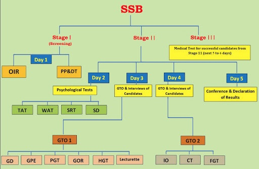 ssb interview stages